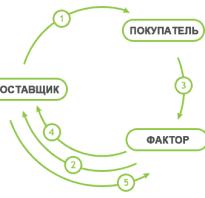 Бухучет факторинговых операций у поставщика